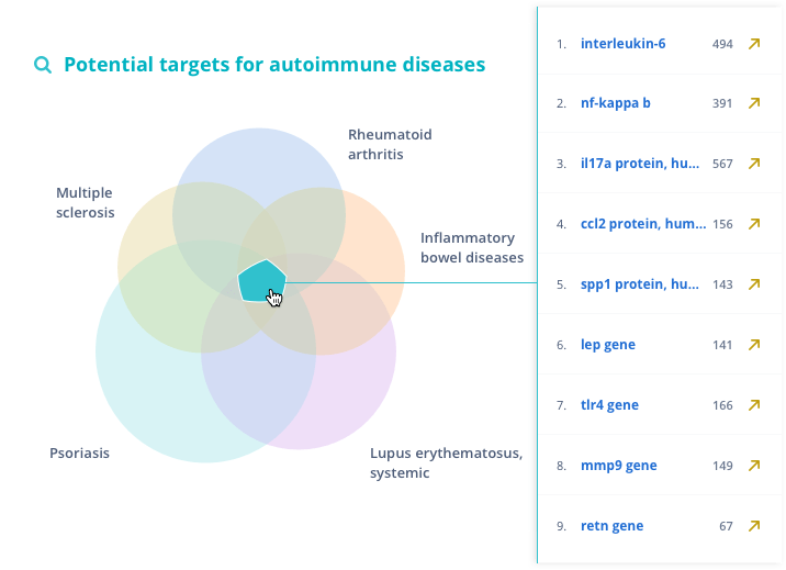 Potential targets for autoimmune diseases